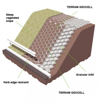 Geocell manufactured by Terram India