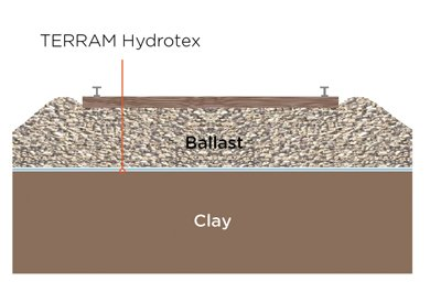 TERRAM hydrotex used on clay soild, replacing the need for a sand blanket