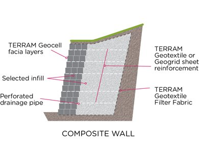 TERRAM Geocell composite wall construction