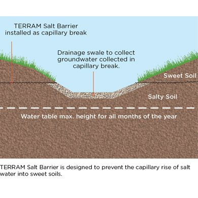 TERRAM Salt barrier prevents the capillary rise of salt water into sweet soils