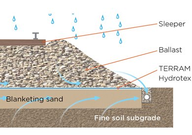 Hydrotex geocomposite used for fine / clay soils