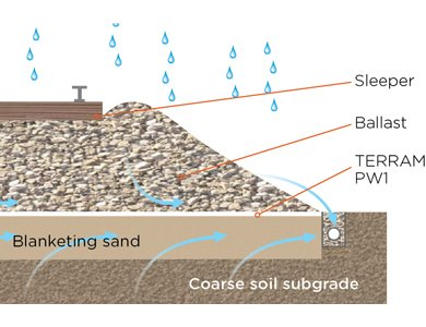 Terram PW1 geotextile and a sand blanket used where subgrades are course